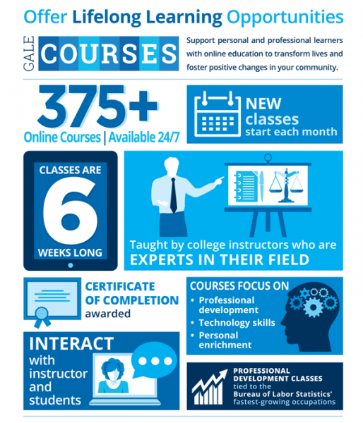Gale Courses infographic